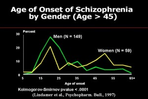 Schizophrenia is first diagnosed mainly in young people between 16 and 25 years old